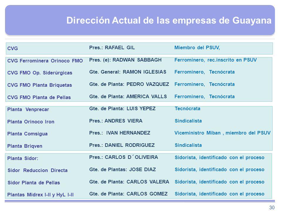 Dirección Actual de las empresas de Guayana