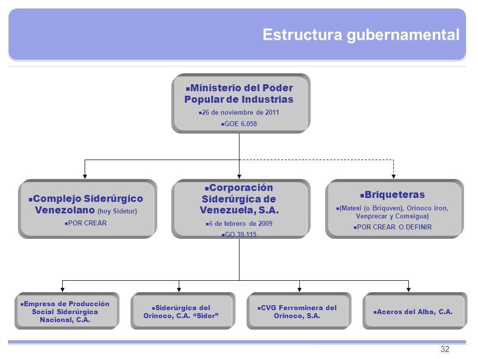 Estructura gubernamental