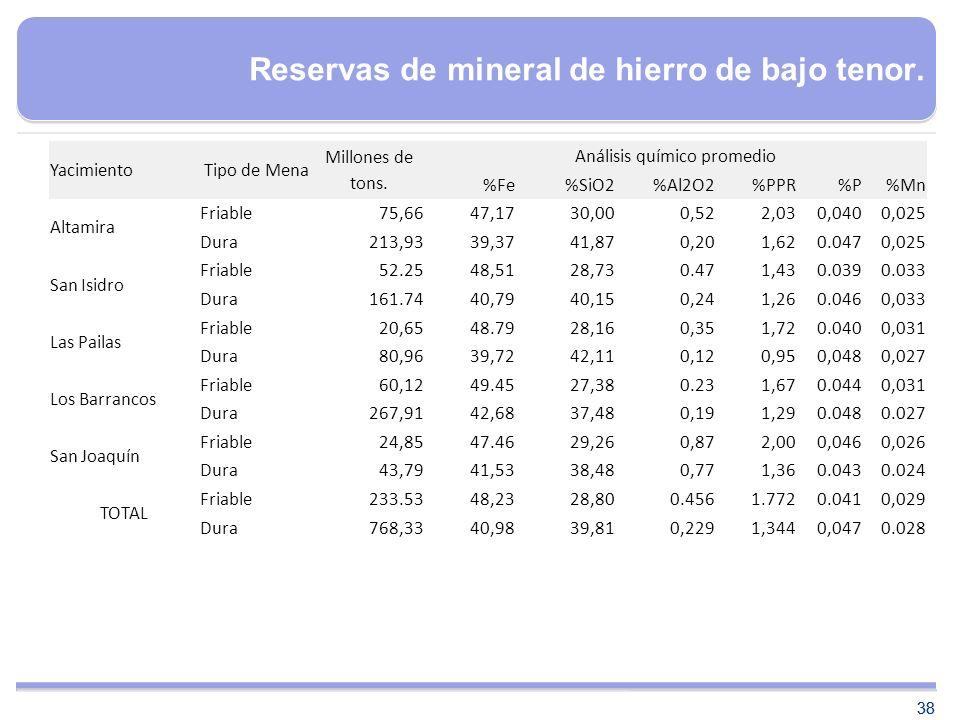 Reservas de mineral de hierro de bajo tenor.