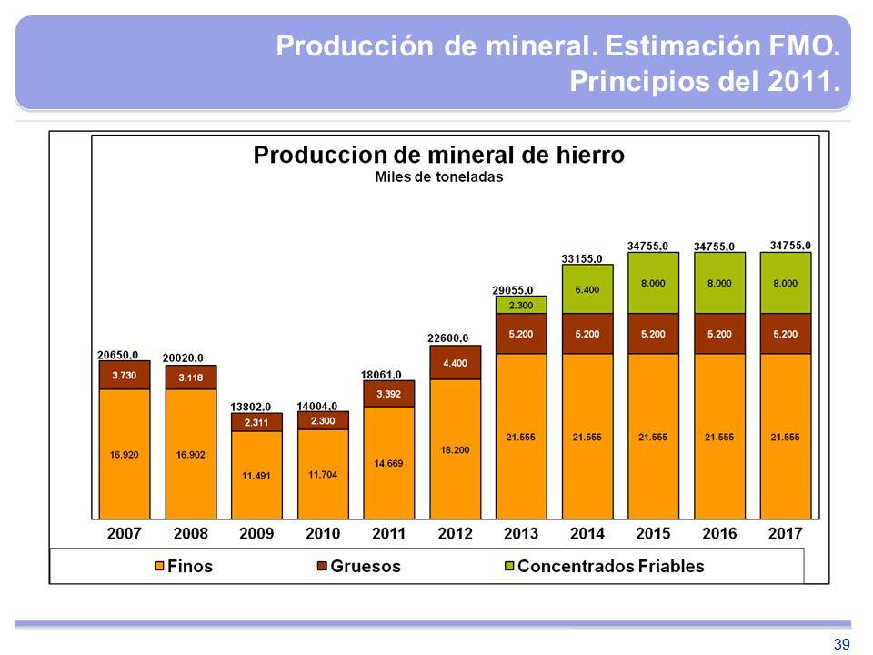 Producción de mineral. Estimación FMO. Principios del 2011.