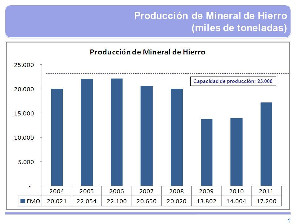 Producción de Mineral de Hierro (miles de toneladas)