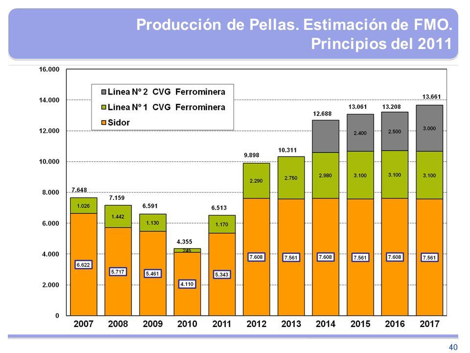 Producción de Pellas. Estimación de FMO. Principios del 2011