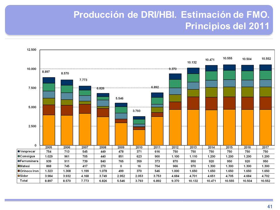 Producción de DRI/HBI. Estimación de FMO. Principios del 2011
