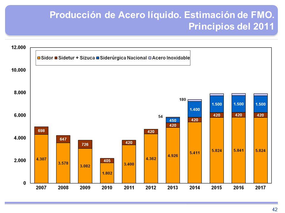 Producción de Acero líquido. Estimación de FMO. Principios del 2011