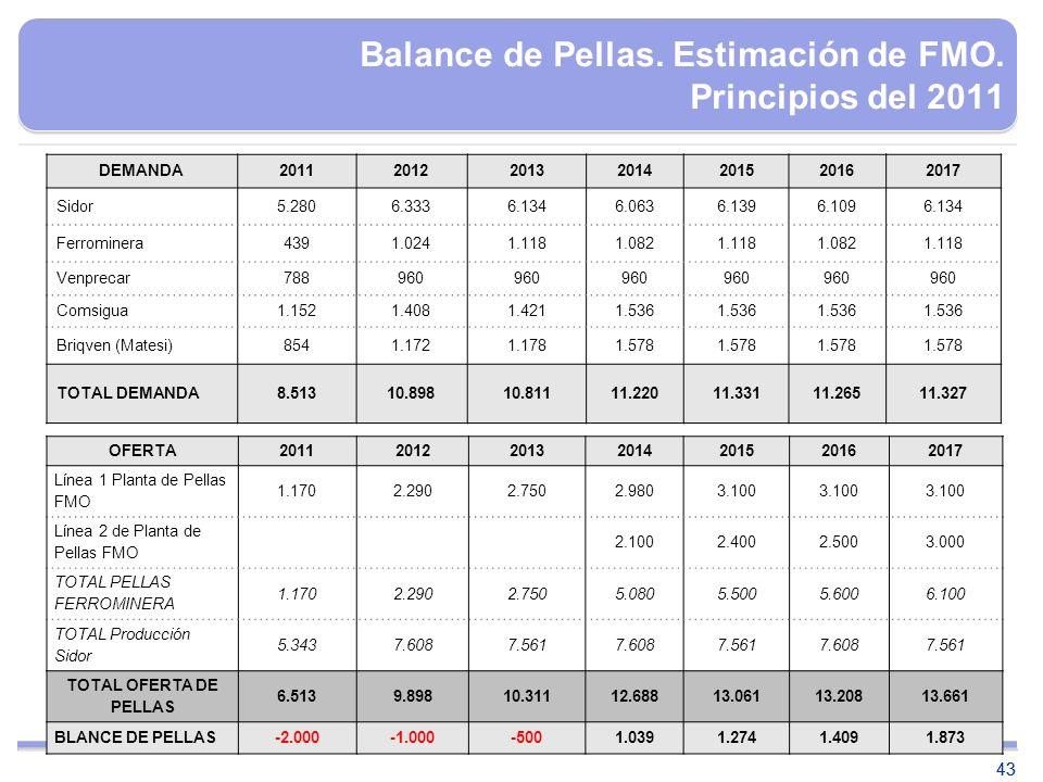 Balance de Pellas. Estimación de FMO. Principios del 2011