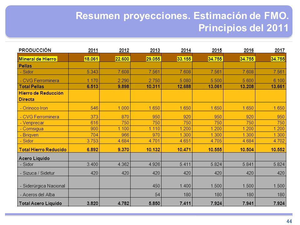 Resumen proyecciones. Estimación de FMO. Principios del 2011