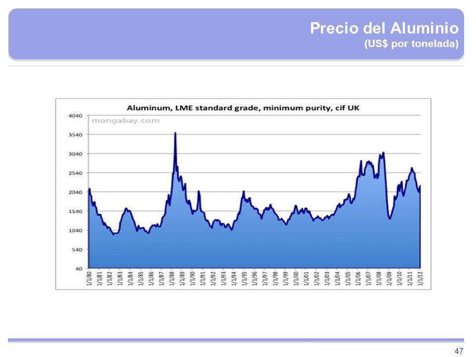 Precio del Aluminio (US$ por tonelada)