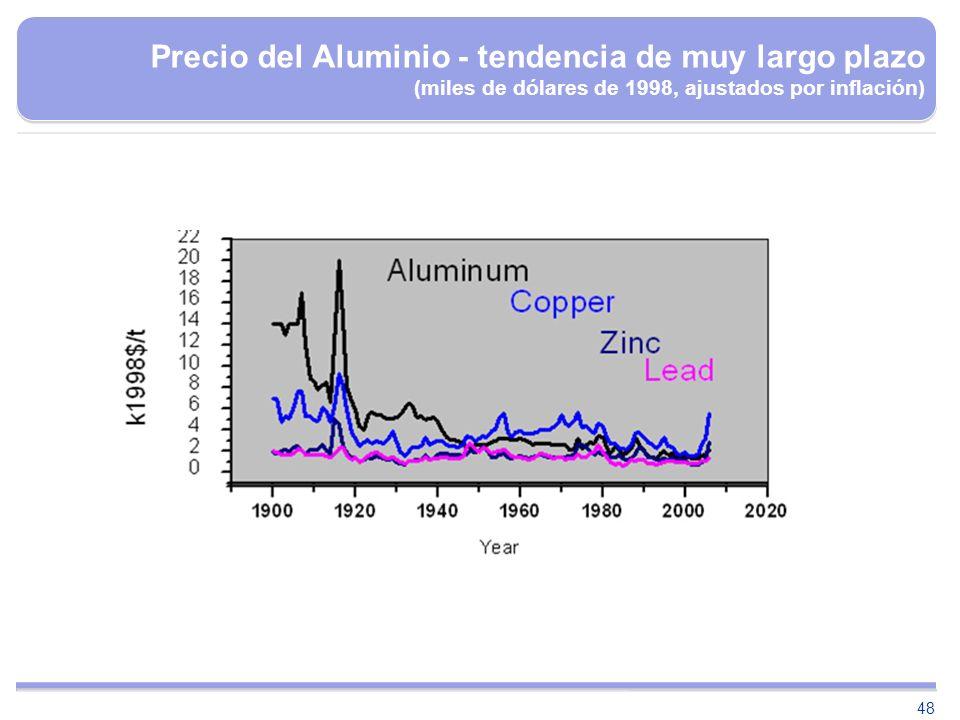 Precio del Aluminio - tendencia de muy largo plazo (miles de dólares de 1998, ajustados por inflación)