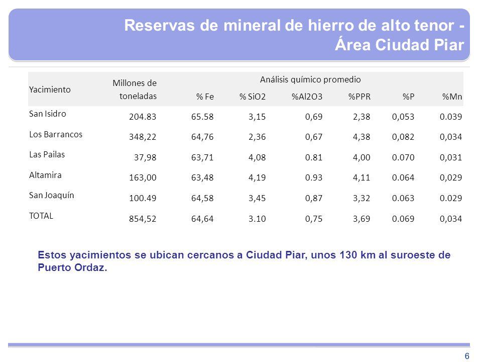 Reservas de mineral de hierro de alto tenor - Área Ciudad Piar