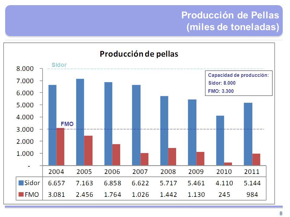 Producción de Pellas (miles de toneladas)