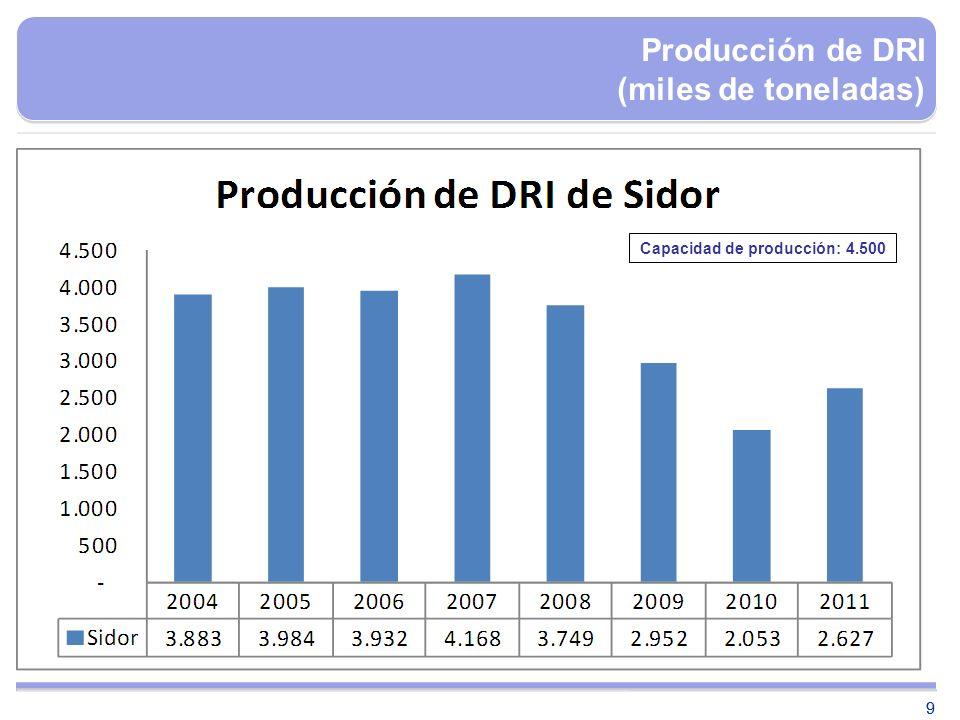 Producción de DRI (miles de toneladas)