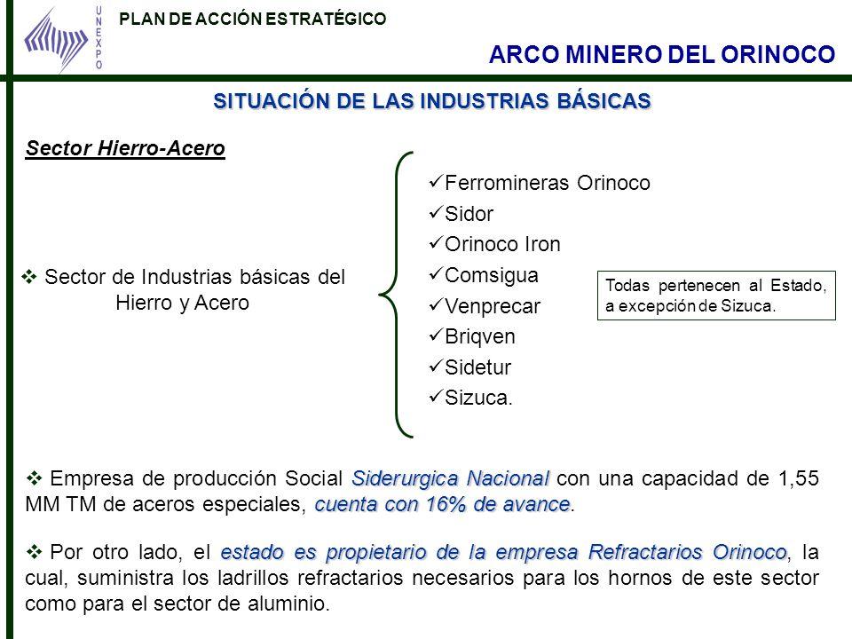 Sector de Industrias básicas del