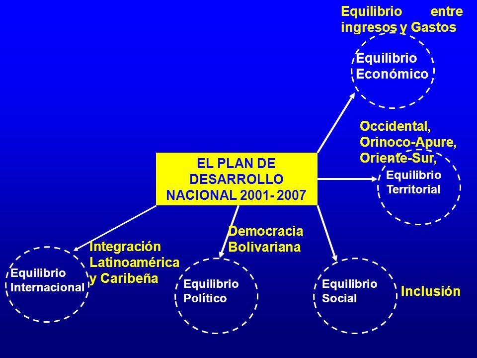 EL PLAN DE DESARROLLO NACIONAL 2001- 2007