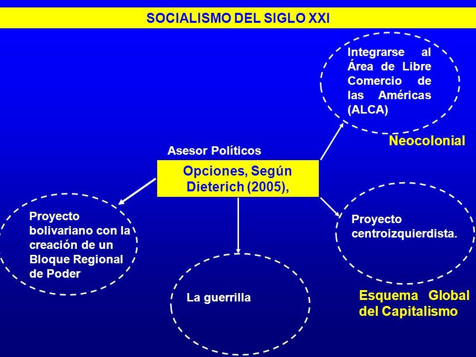 SOCIALISMO DEL SIGLO XXI Opciones, Según Dieterich (2005),