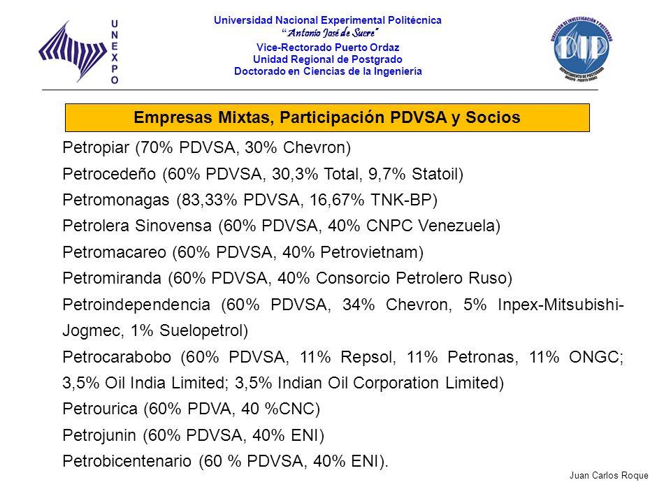 Empresas Mixtas, Participación PDVSA y Socios