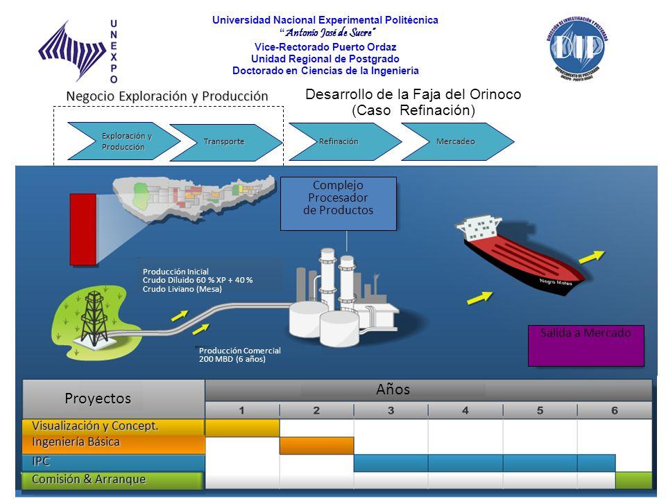Desarrollo de la Faja del Orinoco (Caso Refinación)