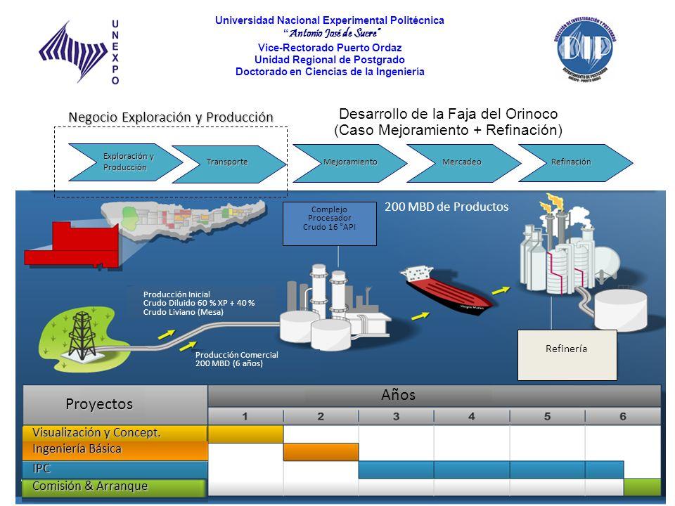 Desarrollo de la Faja del Orinoco (Caso Mejoramiento + Refinación)
