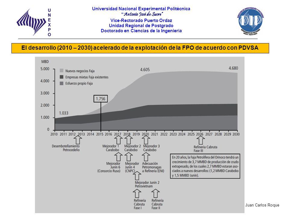 El desarrollo (2010 – 2030) acelerado de la explotación de la FPO de acuerdo con PDVSA