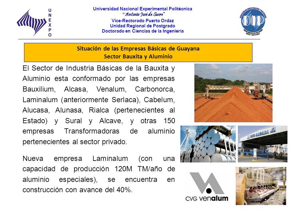 Situación de las Empresas Básicas de Guayana Sector Bauxita y Aluminio