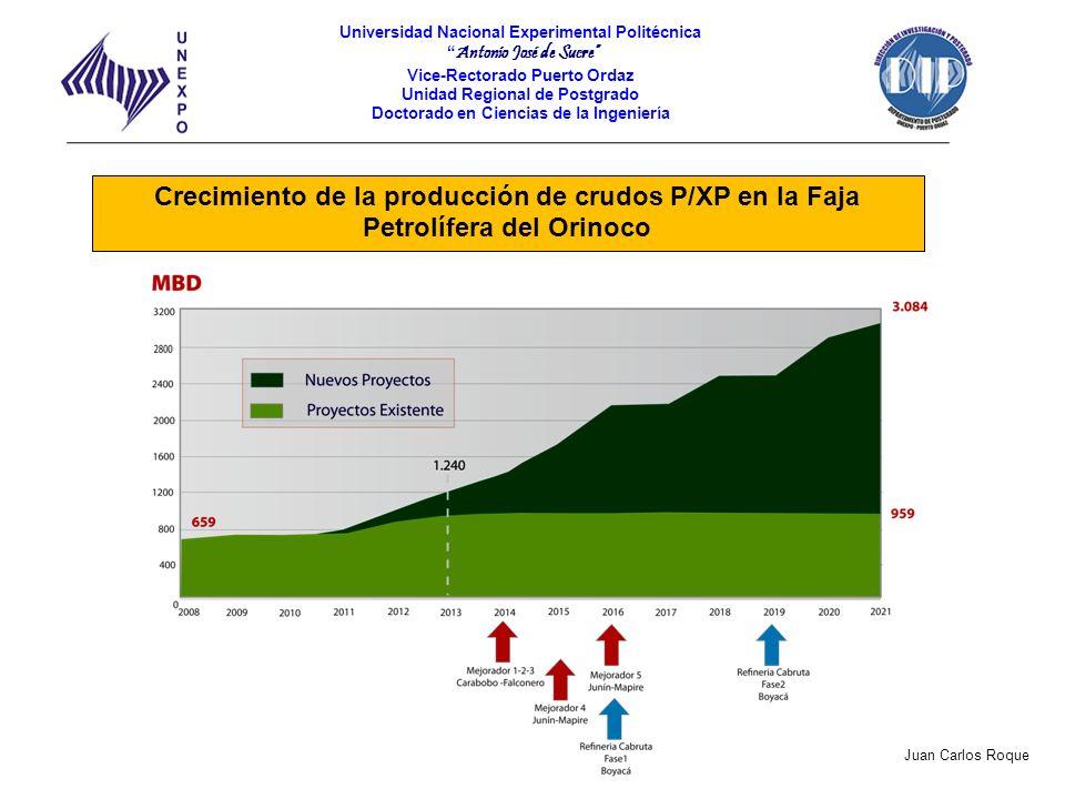 Crecimiento de la producción de crudos P/XP en la Faja Petrolífera del Orinoco