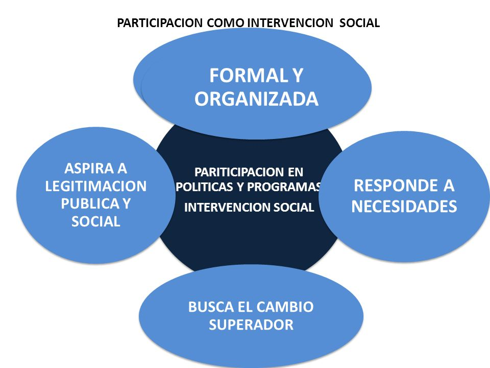 PARTICIPACION COMO INTERVENCION SOCIAL