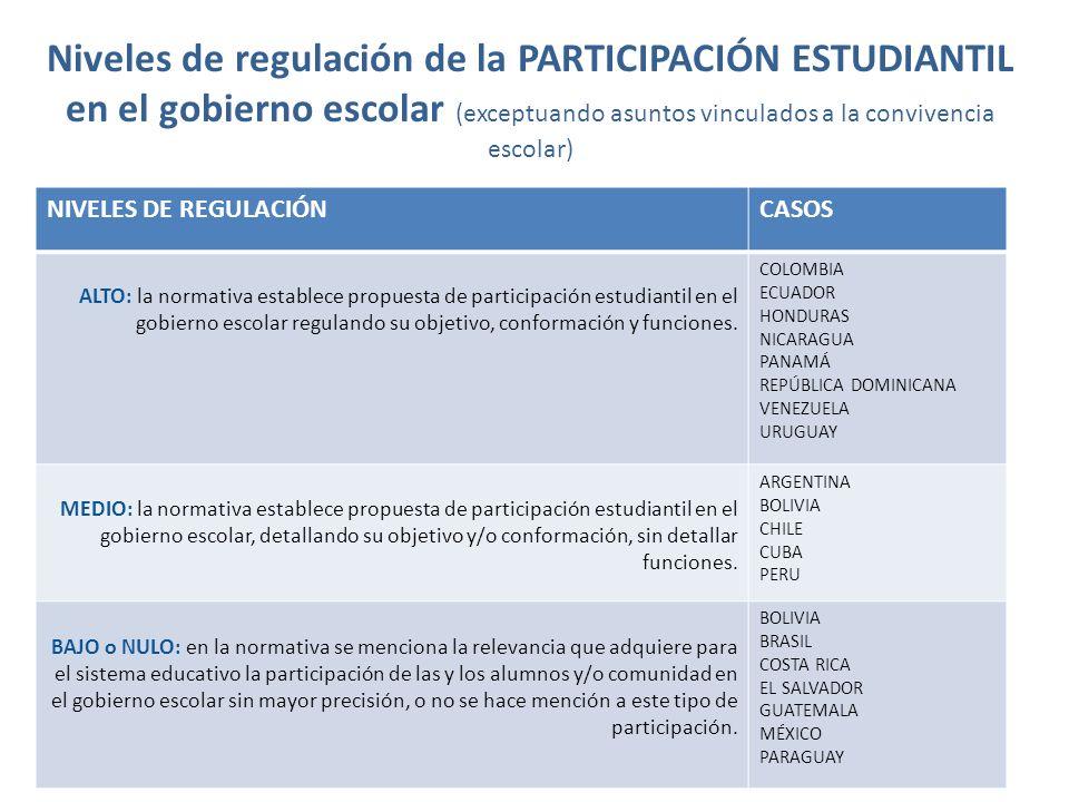 Niveles de regulación de la PARTICIPACIÓN ESTUDIANTIL en el gobierno escolar (exceptuando asuntos vinculados a la convivencia escolar)
