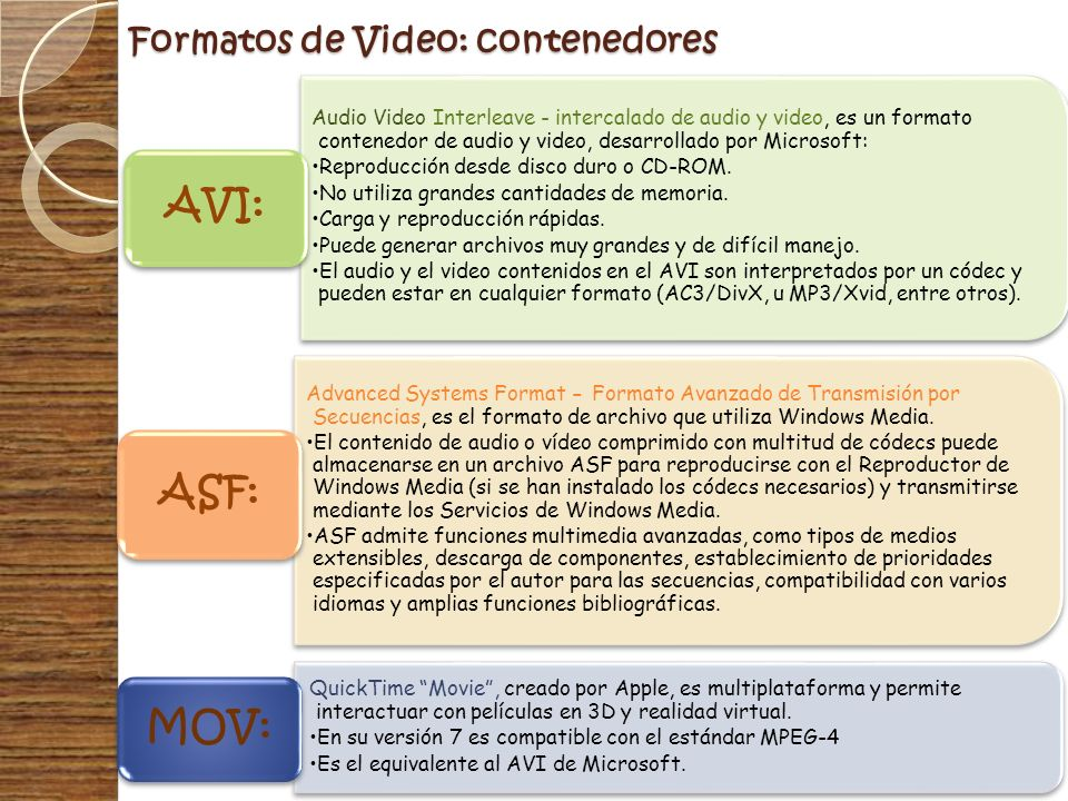 Formatos de Video: contenedores