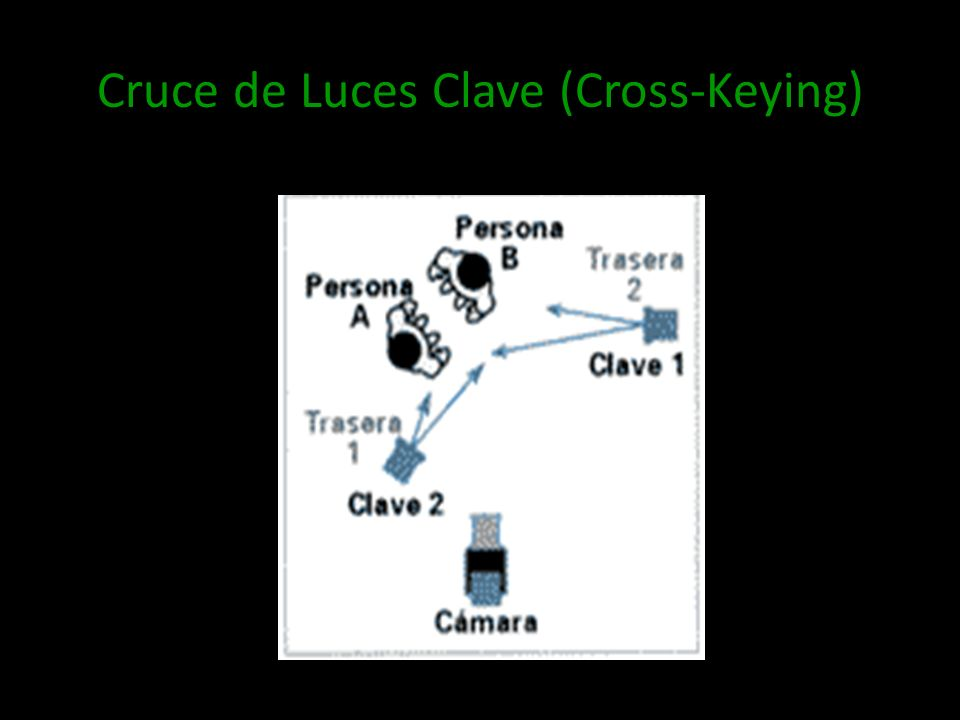 Cruce de Luces Clave (Cross-Keying)