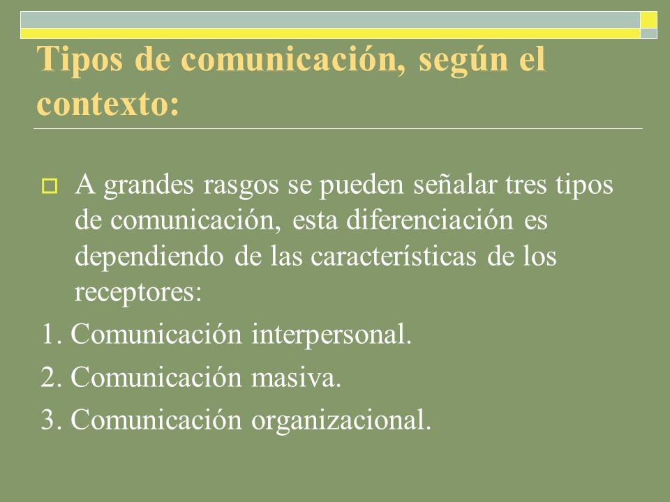 Tipos de comunicación, según el contexto: