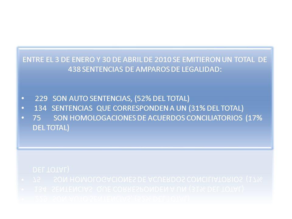 ENTRE EL 3 DE ENERO Y 30 DE ABRIL DE 2010 SE EMITIERON UN TOTAL DE 438 SENTENCIAS DE AMPAROS DE LEGALIDAD: