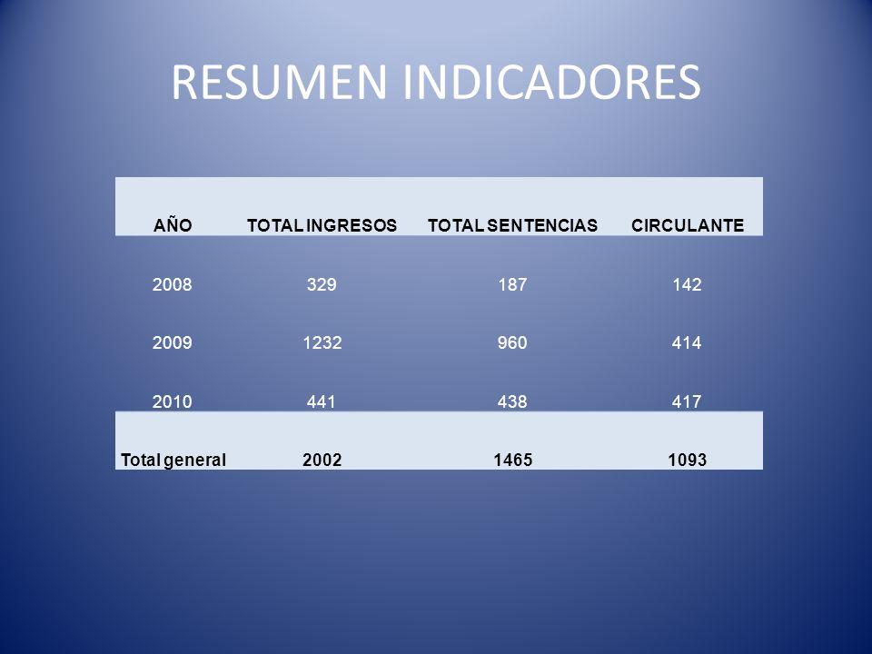 RESUMEN INDICADORES AÑO TOTAL INGRESOS TOTAL SENTENCIAS CIRCULANTE