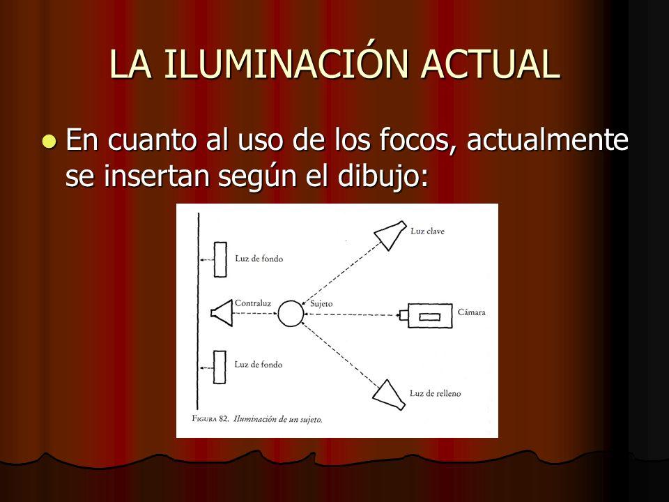 LA ILUMINACIÓN ACTUAL En cuanto al uso de los focos, actualmente se insertan según el dibujo: