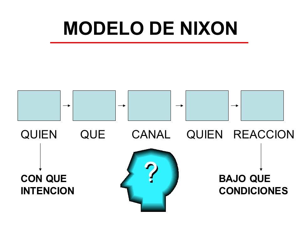MODELO DE NIXON QUIEN QUE CANAL QUIEN REACCION CON QUE INTENCION