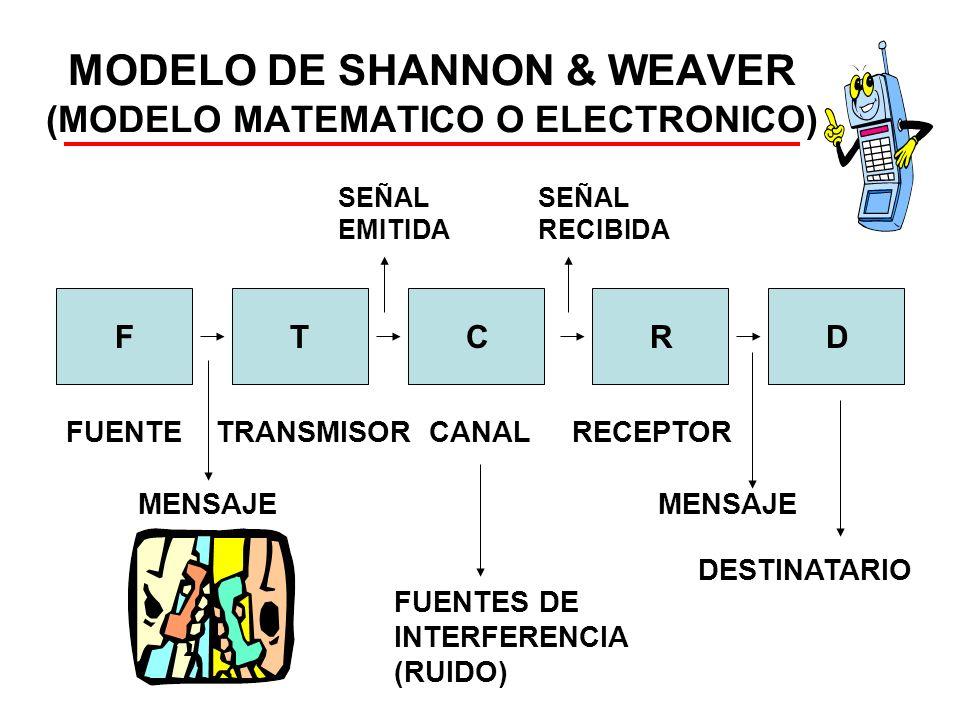 MODELO DE SHANNON & WEAVER (MODELO MATEMATICO O ELECTRONICO)