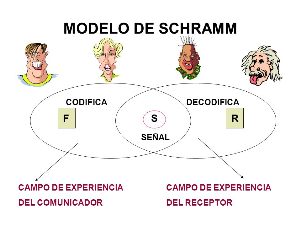 MODELO DE SCHRAMM R S CODIFICA DECODIFICA SEÑAL CAMPO DE EXPERIENCIA