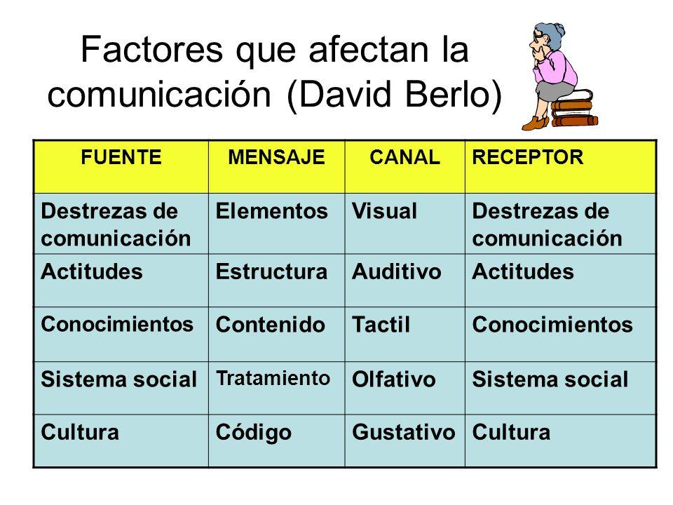 Factores que afectan la comunicación (David Berlo)
