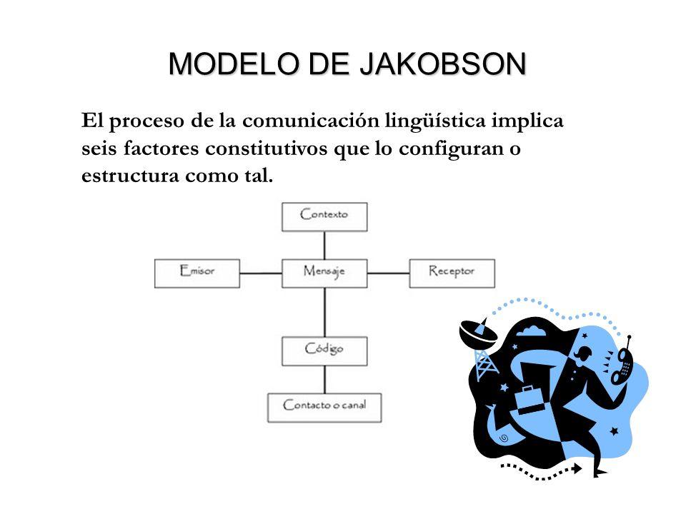 MODELO DE JAKOBSON El proceso de la comunicación lingüística implica seis factores constitutivos que lo configuran o estructura como tal.