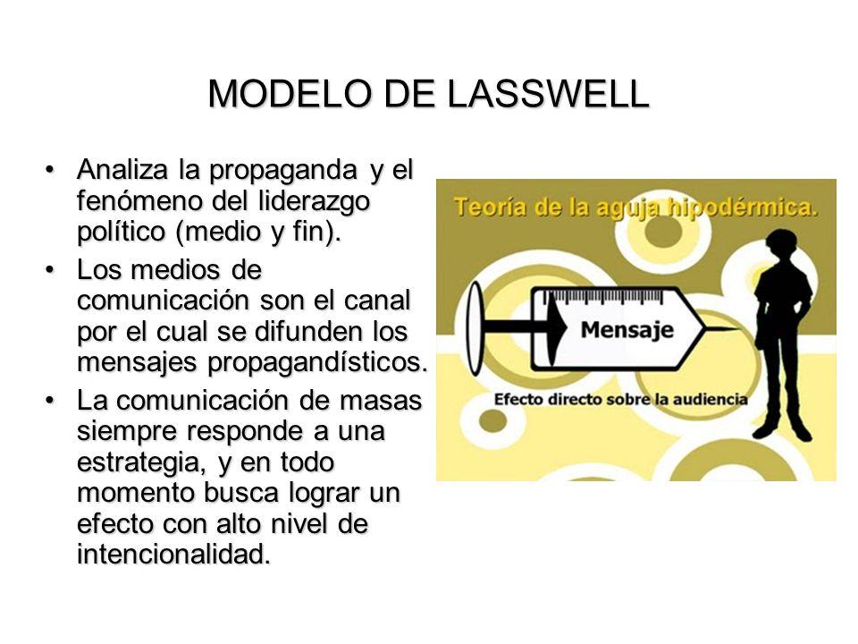 MODELO DE LASSWELL Analiza la propaganda y el fenómeno del liderazgo político (medio y fin).