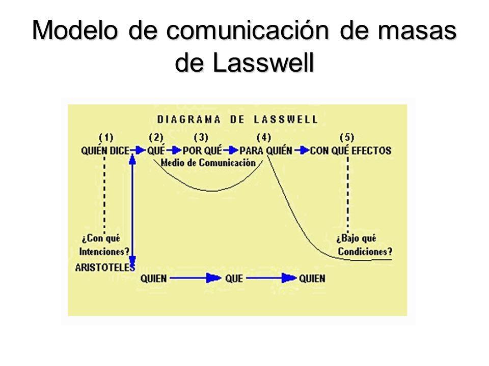 Modelo de comunicación de masas de Lasswell