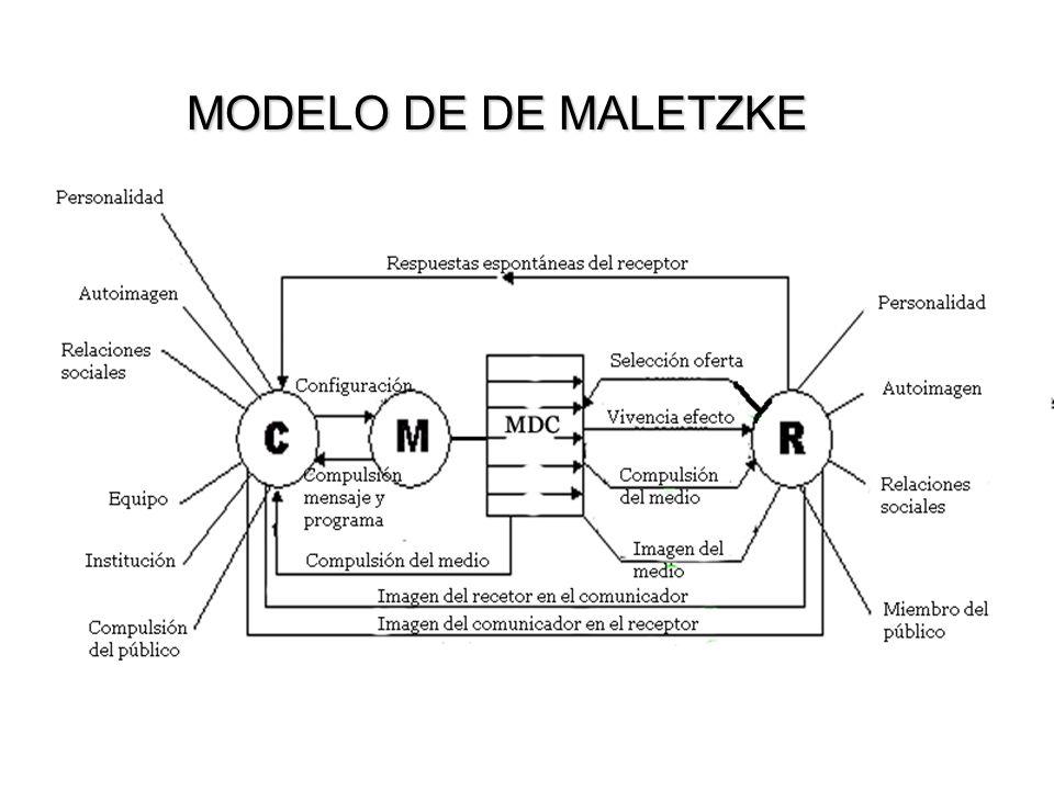 MODELO DE DE MALETZKE