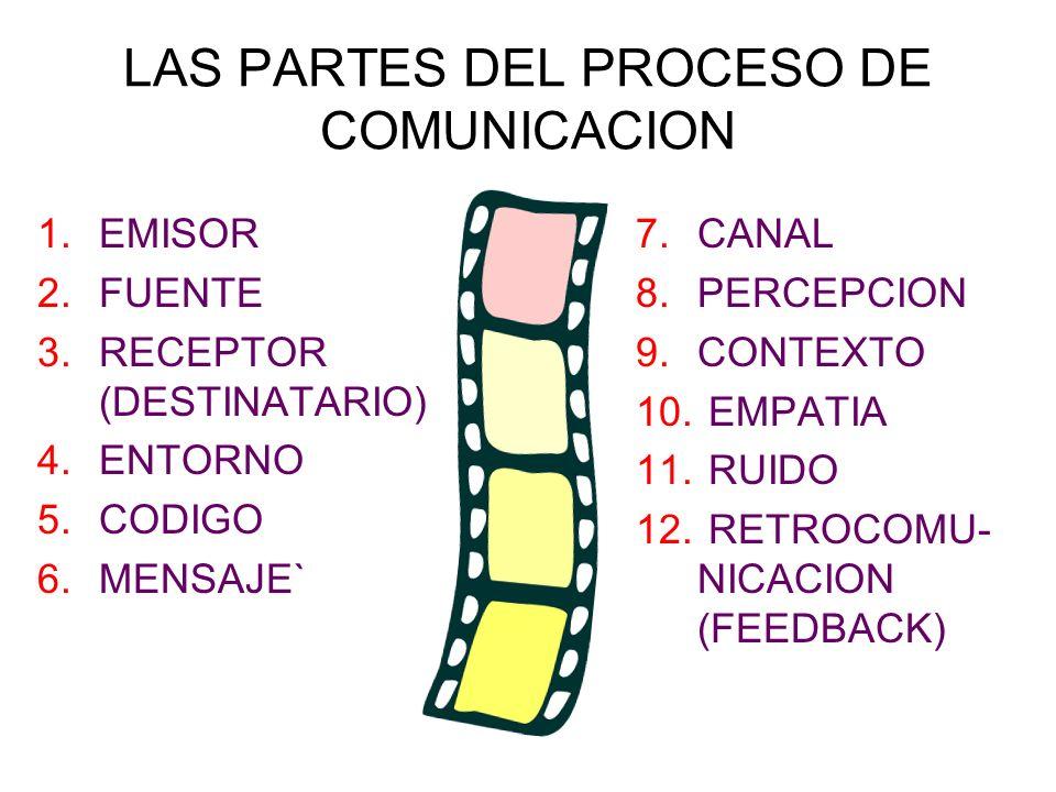 LAS PARTES DEL PROCESO DE COMUNICACION
