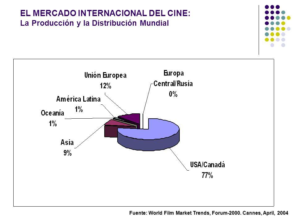 EL MERCADO INTERNACIONAL DEL CINE: La Producción y la Distribución Mundial