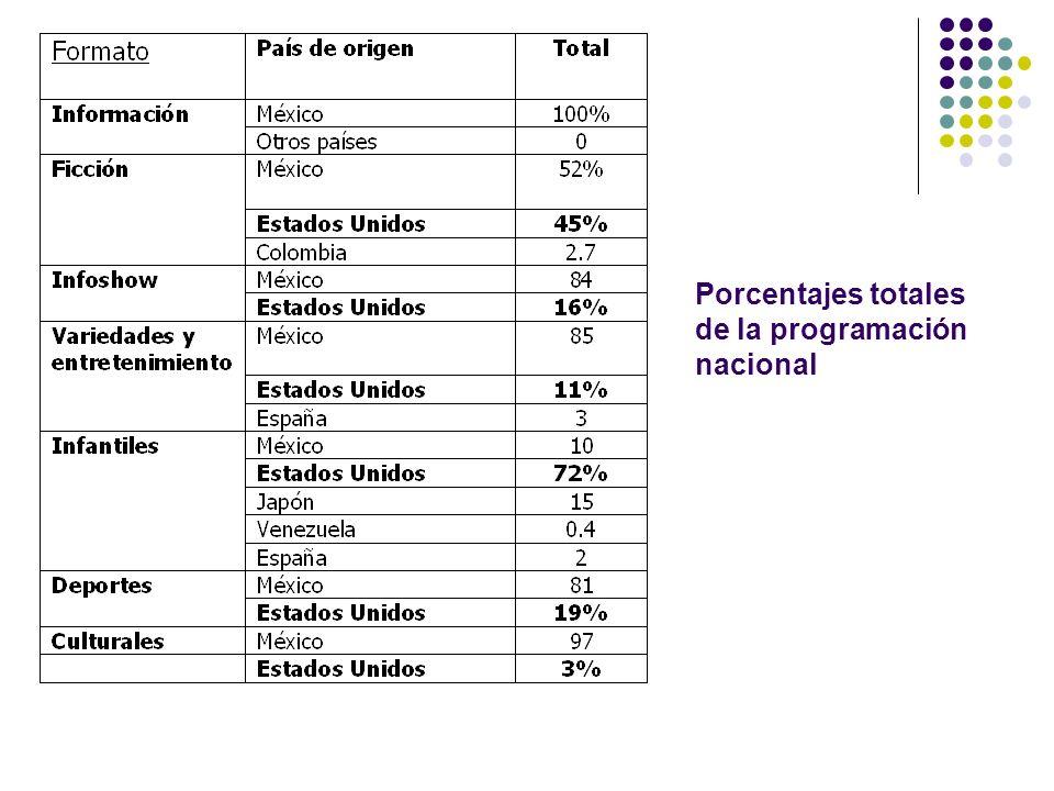 Porcentajes totales de la programación nacional