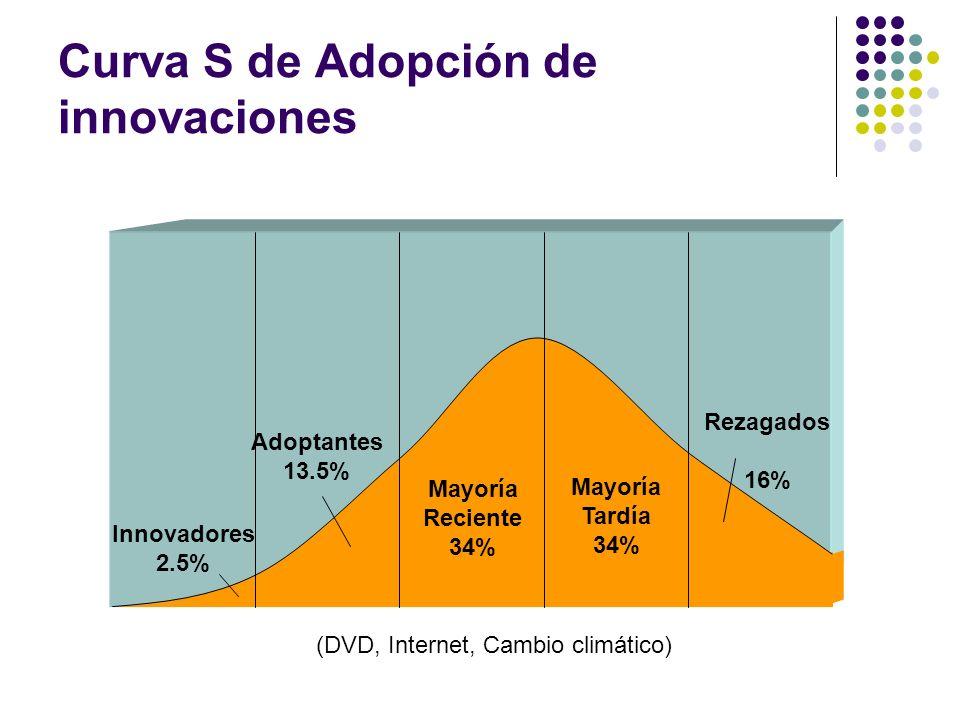 Curva S de Adopción de innovaciones