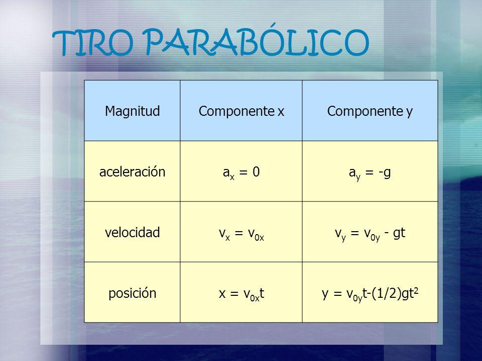 TIRO PARABÓLICO Magnitud Componente x Componente y aceleración ax = 0
