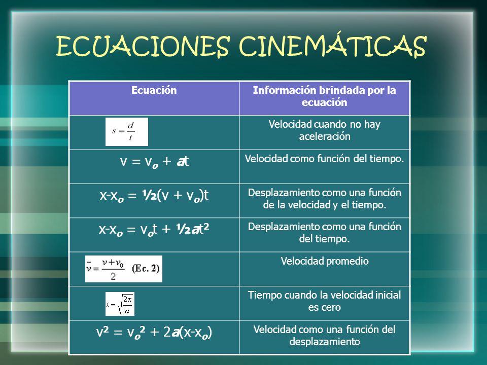 ECUACIONES CINEMÁTICAS