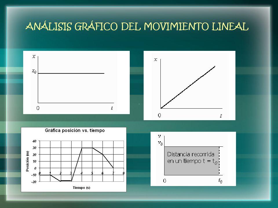 ANÁLISIS GRÁFICO DEL MOVIMIENTO LINEAL
