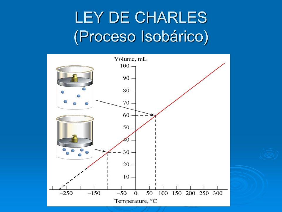 LEY DE CHARLES (Proceso Isobárico)