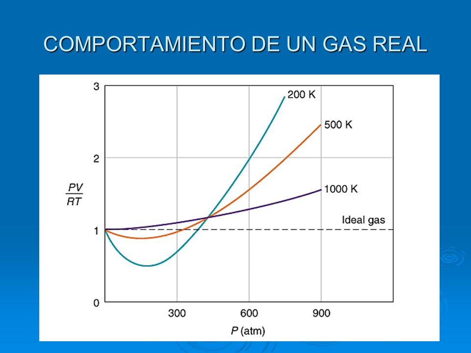COMPORTAMIENTO DE UN GAS REAL