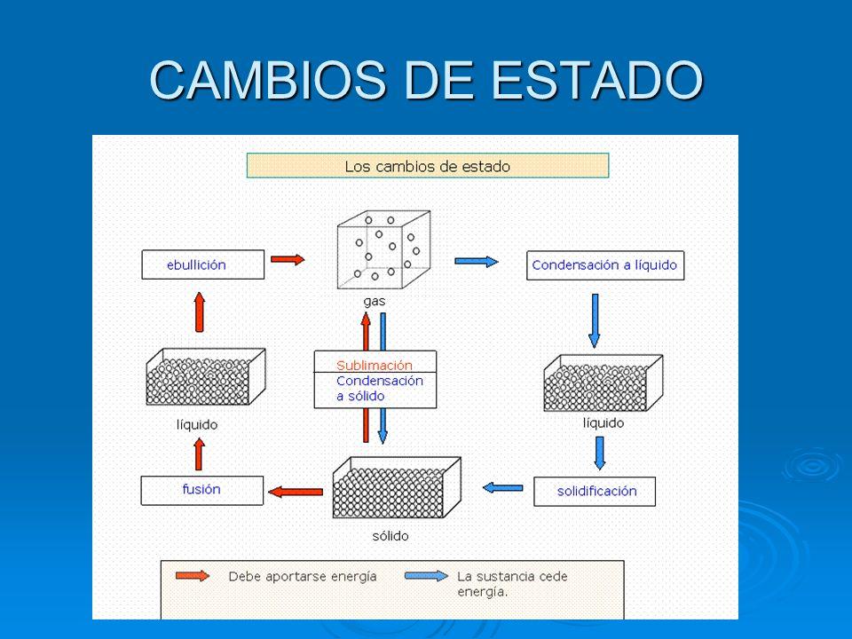 CAMBIOS DE ESTADO